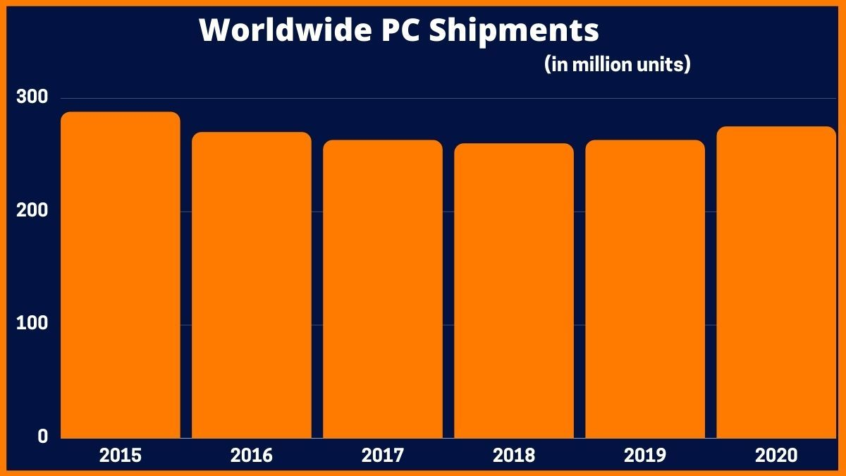 Worldwide PC Shipments