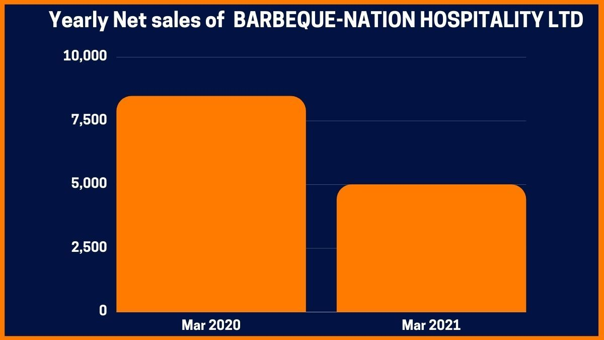 Yearly Net sales of  BARBEQUE-NATION HOSPITALITY LTD