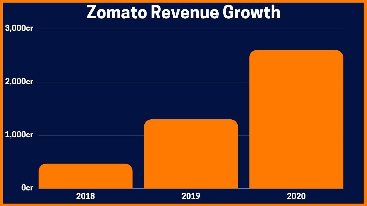 Zomato Revenue Growth