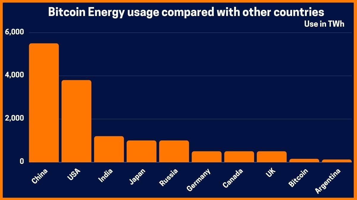 Bitcoin Energy usage compared with other countries