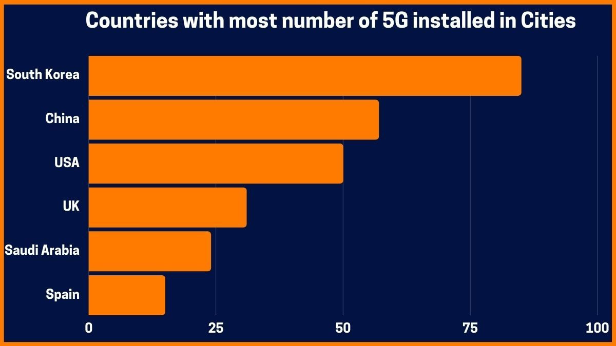 Countries with most number of 5G installed in Cities