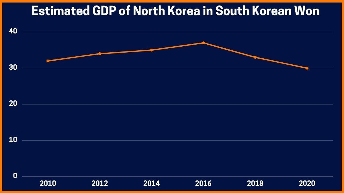 Estimated GDP of North Korea in South Korean Won