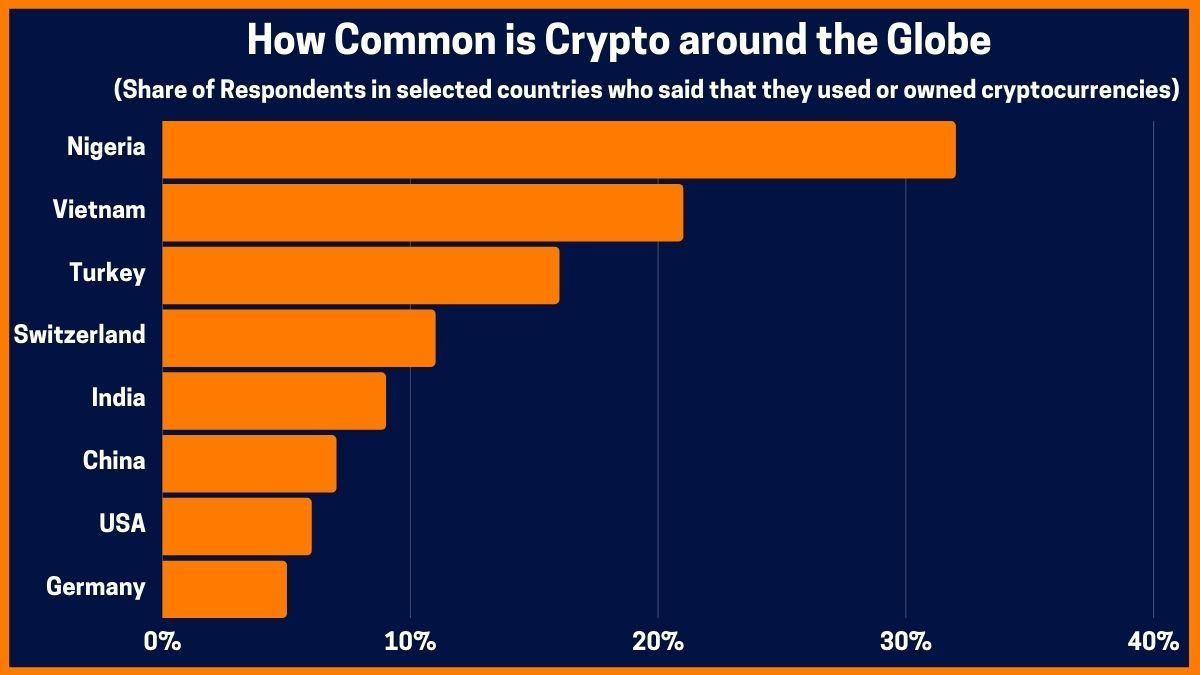 How Common is Crypto around the Globe
