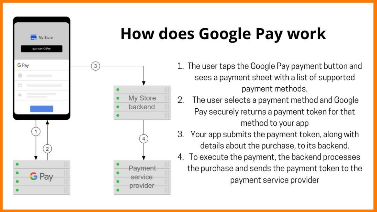 How does Google Pay work
