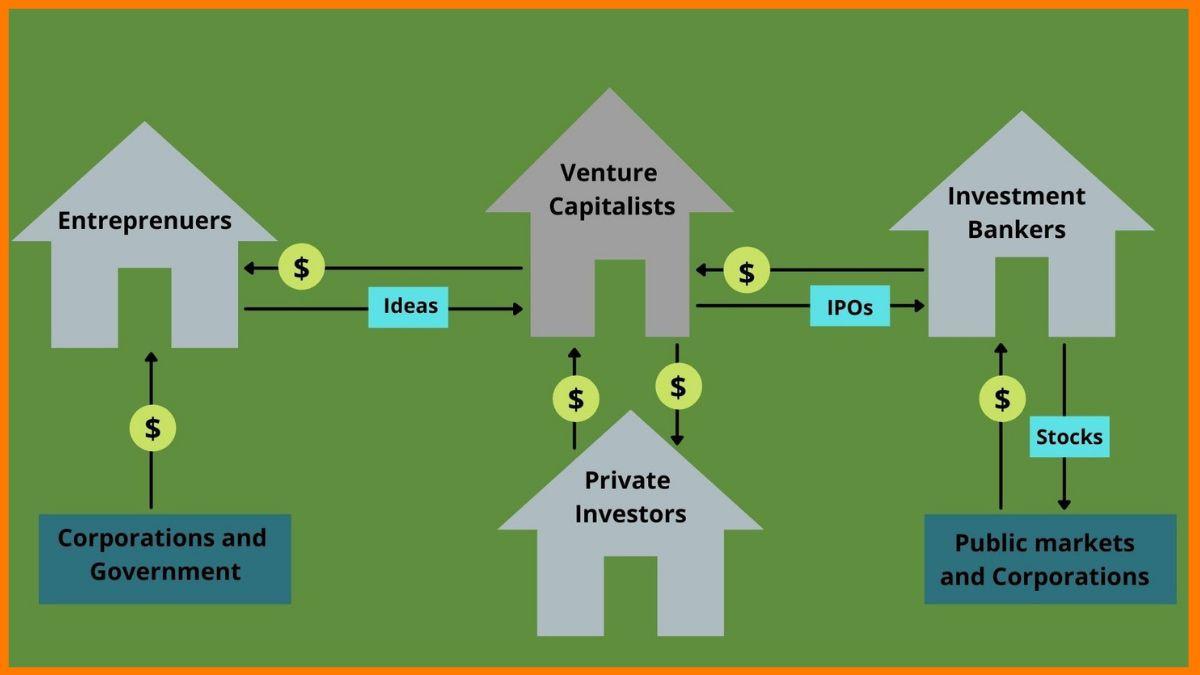 How Venture Capital Industry Works