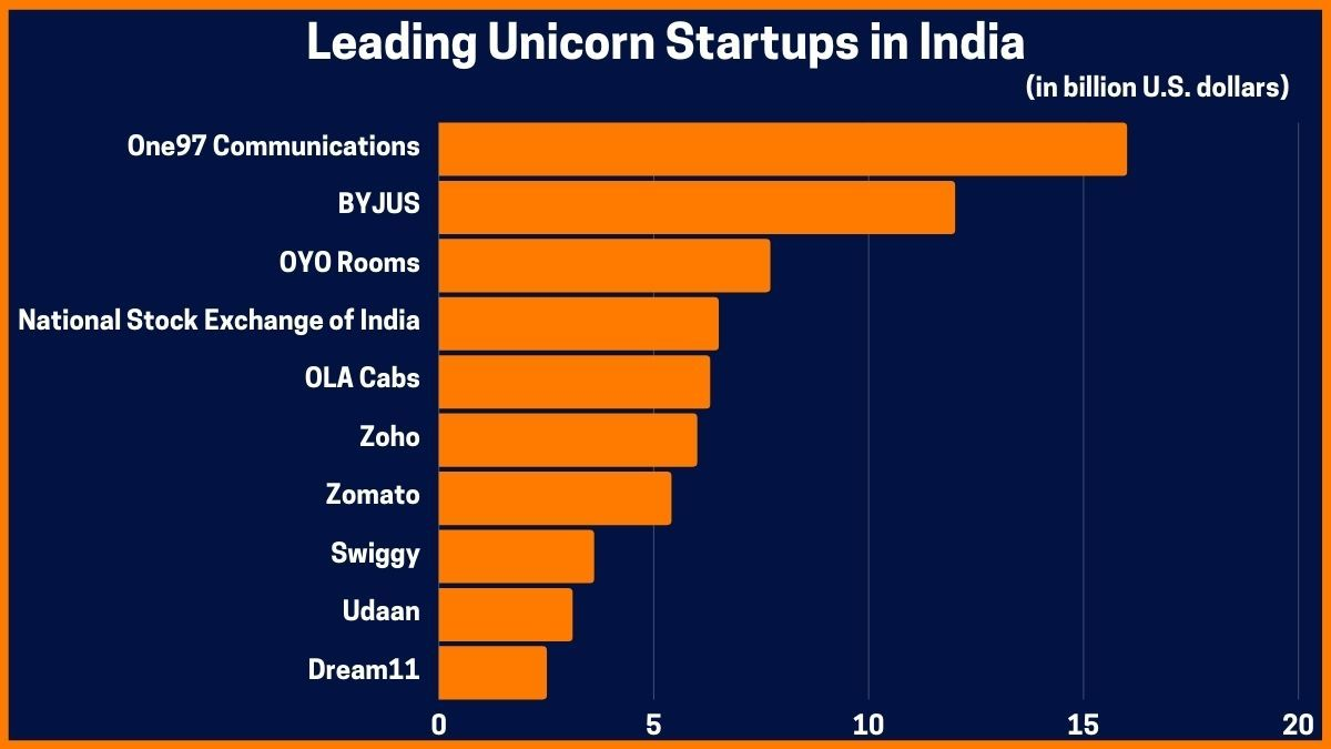 Leading Unicorn Startups in India