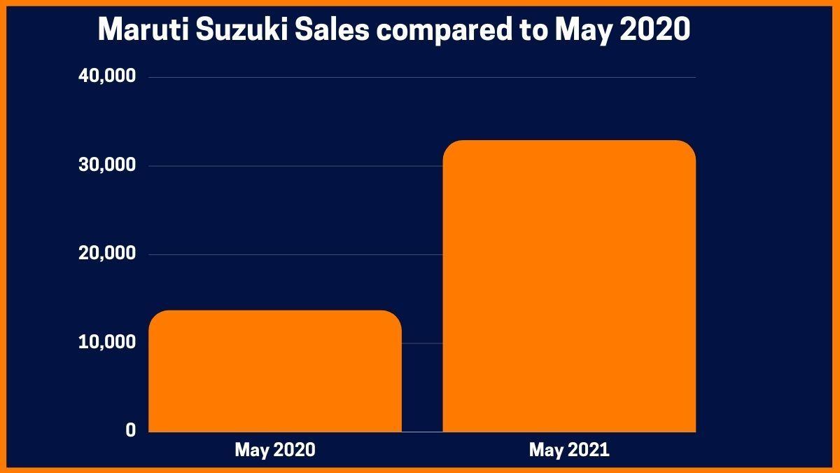 Maruti Suzuki Sales compared to May 2020