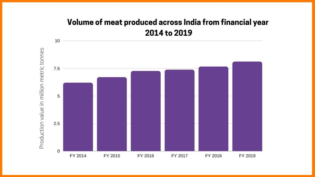 The volume of meat produced from 2016 to 2019 in India.