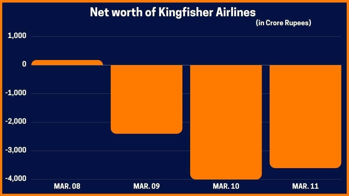 Net worth of Kingfisher Airlines