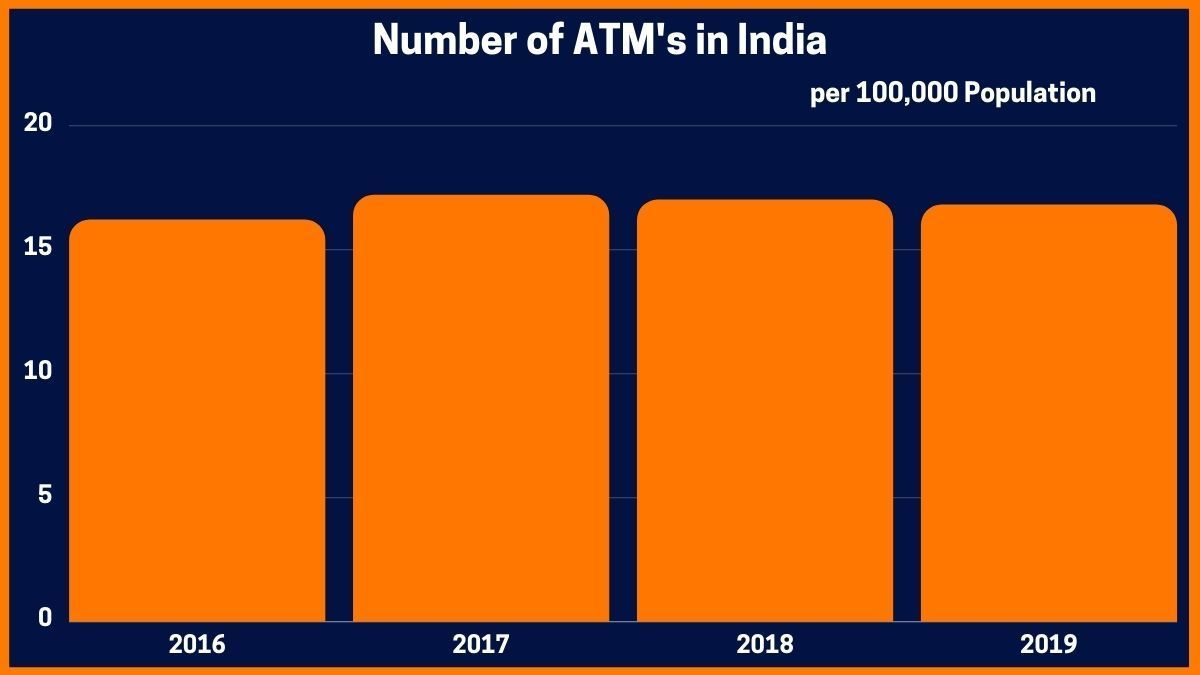 Number of ATM's in India