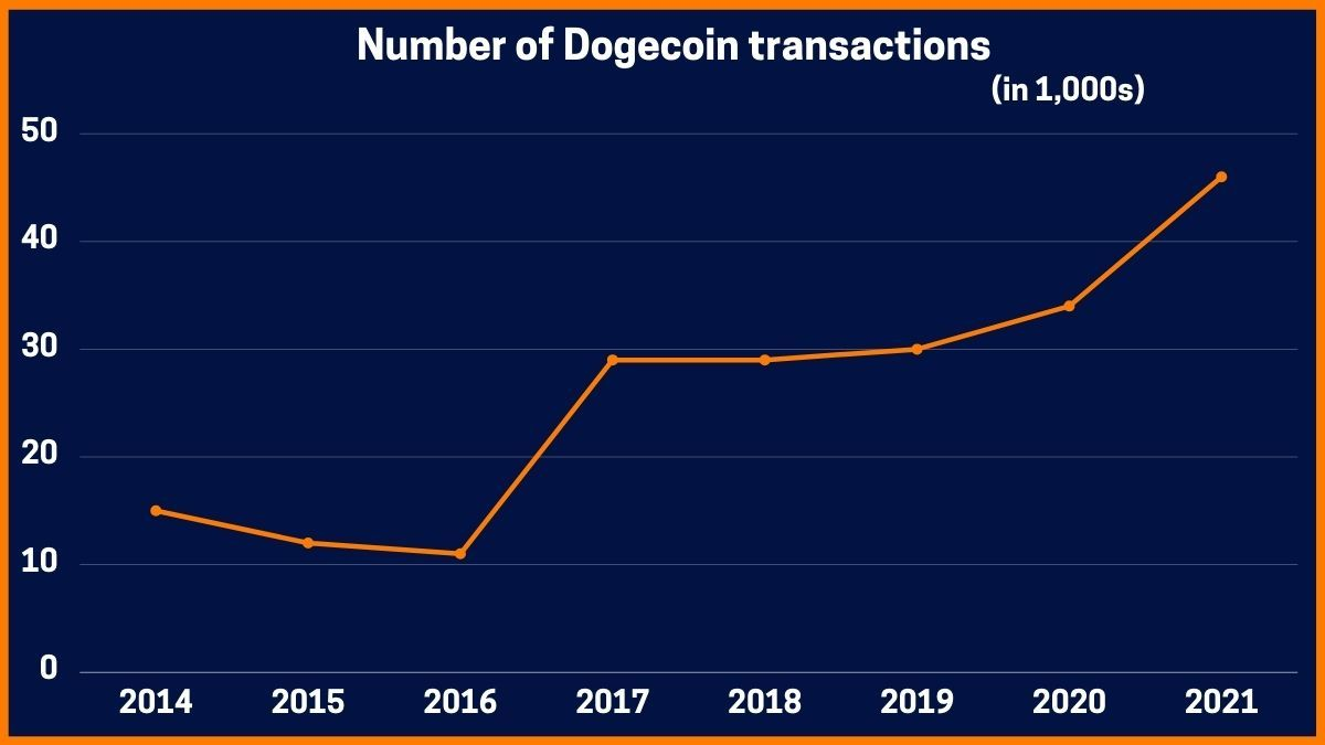Number of Dogecoin transactions