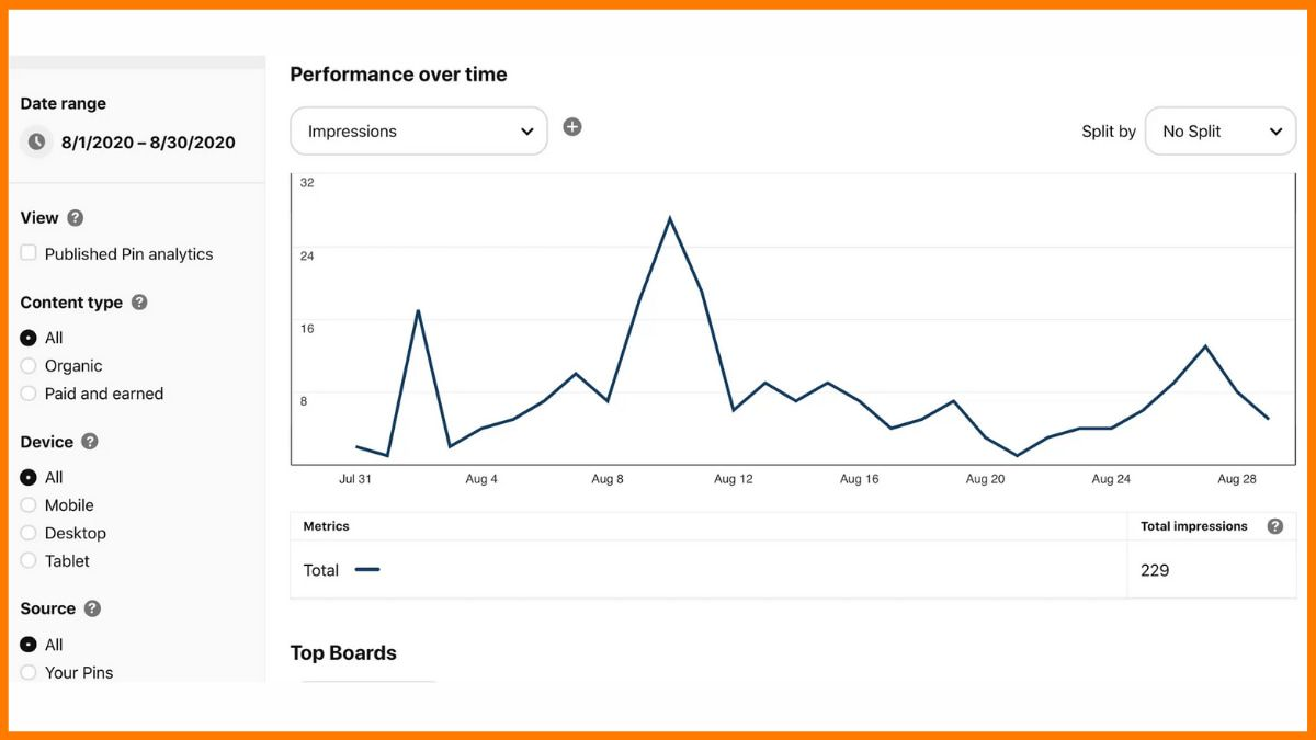 Pinterest Analytics Tool