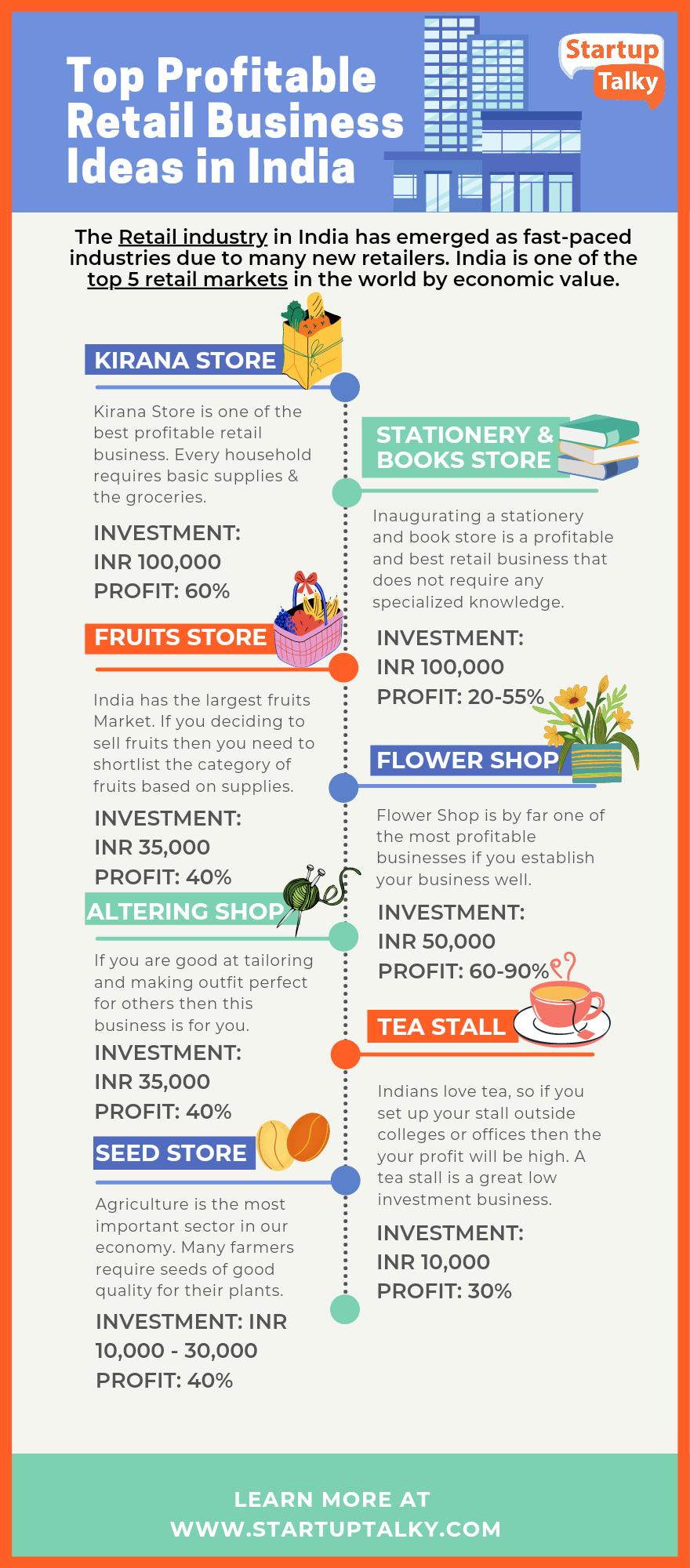 Top Profitable retail business idea
