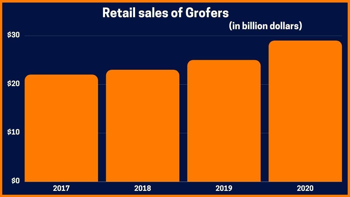 Retail sales of Grofers