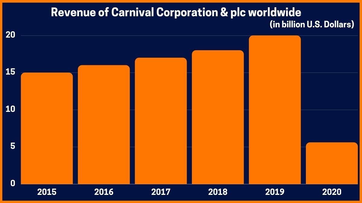 Revenue of Carnival Corporation & plc worldwide