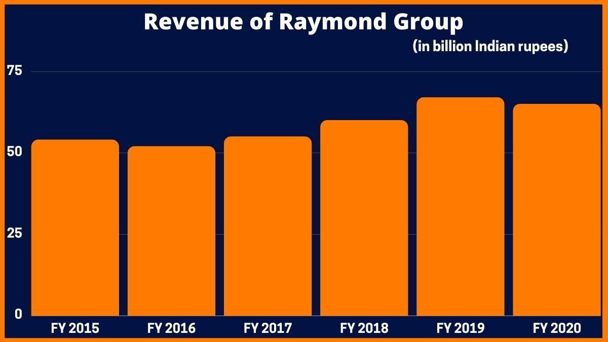 Revenue of Raymond Group