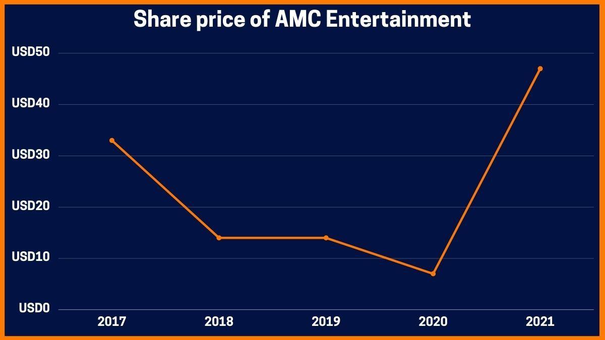 Share price of AMC Entertainment