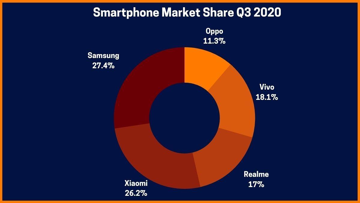 Smartphone Market Share Q3 2020