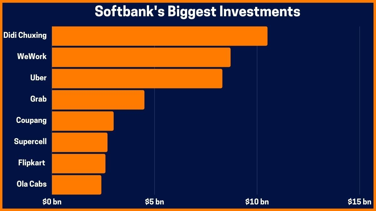 Softbank's Biggest Investments