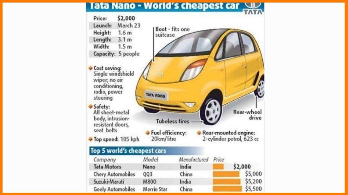 World's Cheapest Car - Tata Nano Failure Case Study