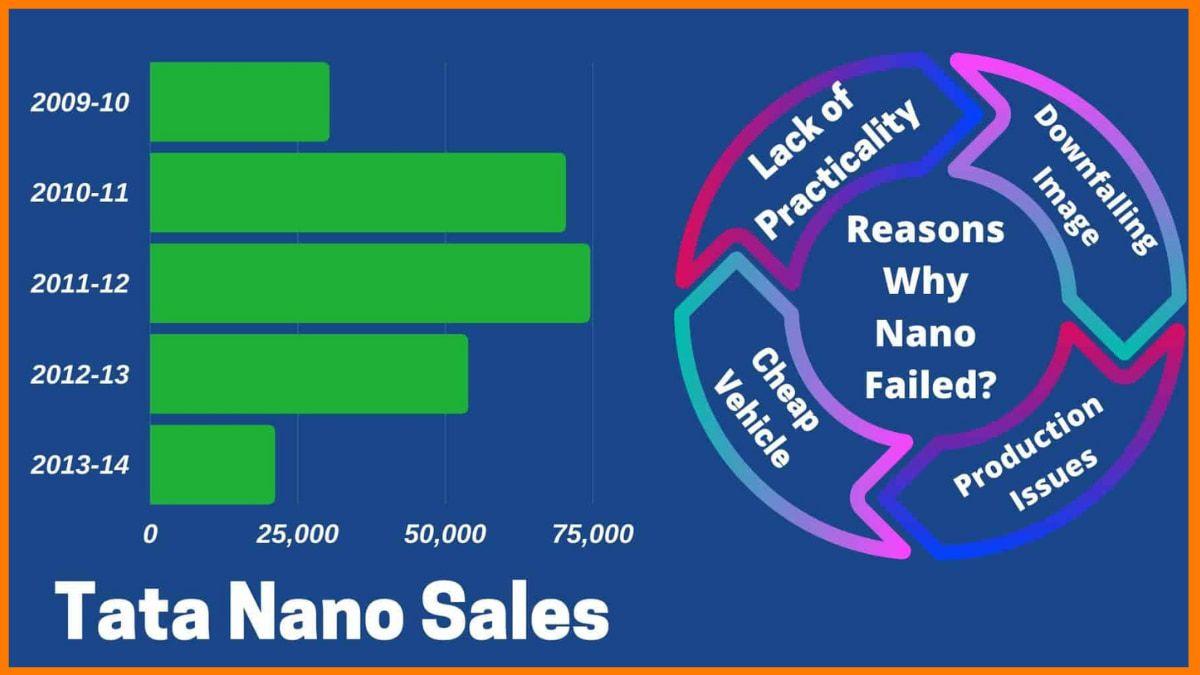 Reasons Why Nano Failed