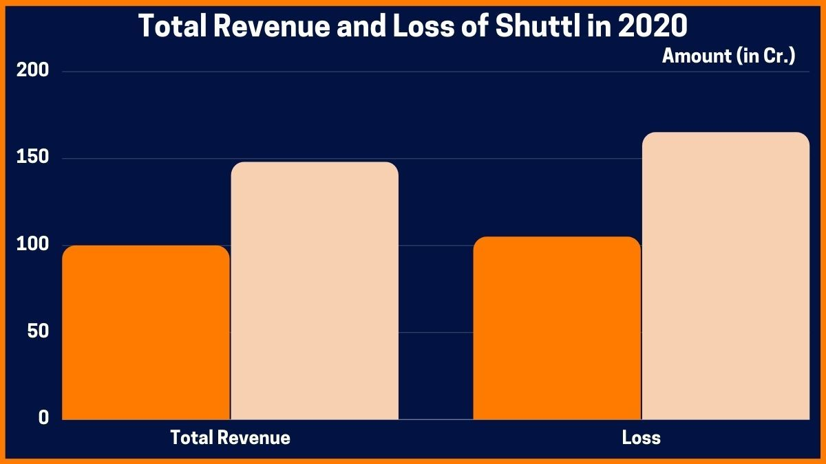 Total Revenue and Loss of Shuttl in 2020