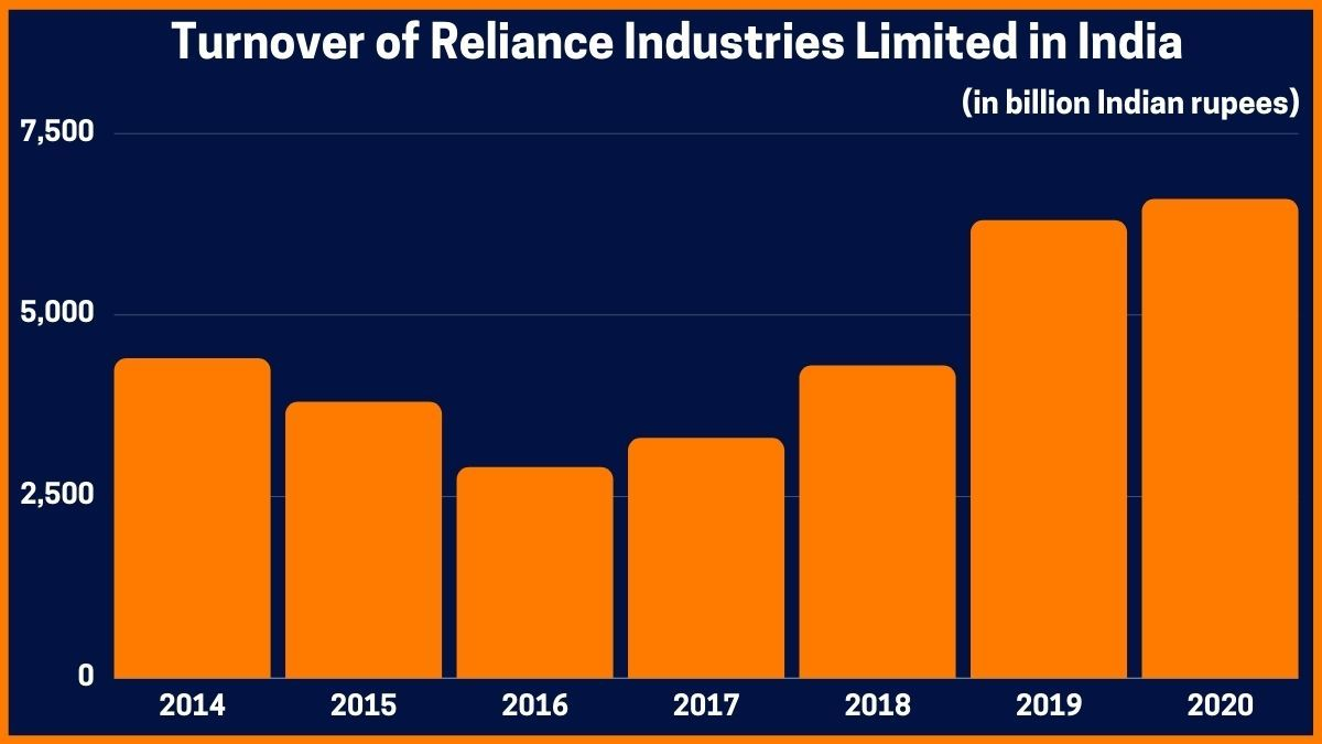 Turnover of Reliance Industries Limited in India