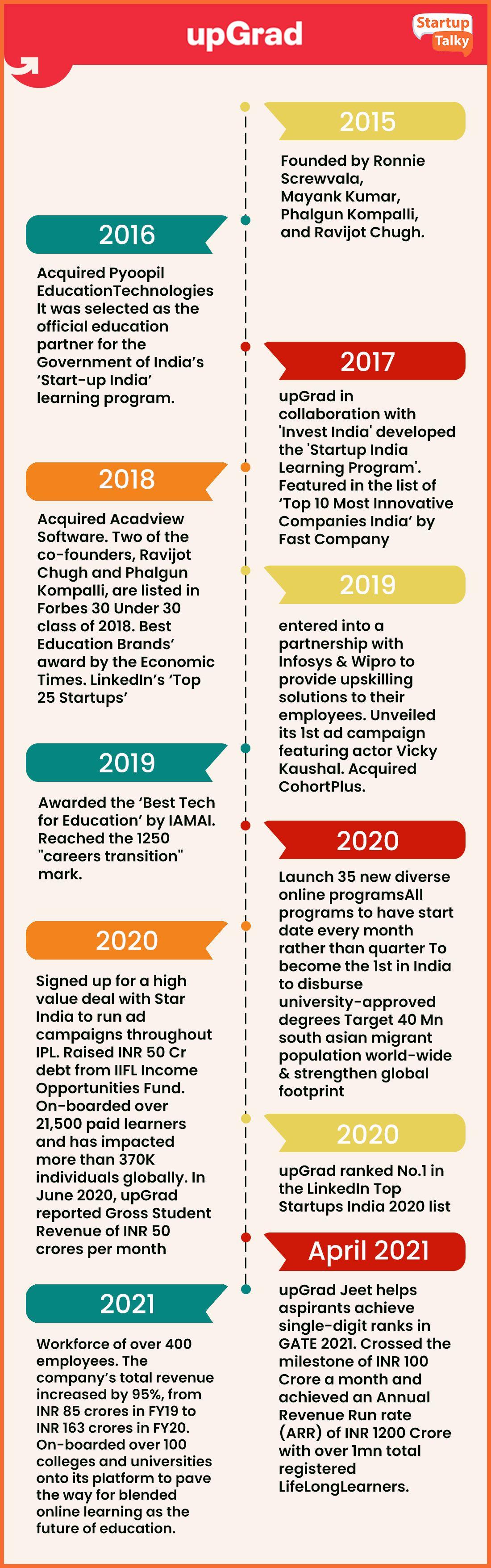 upGrad Startup Story