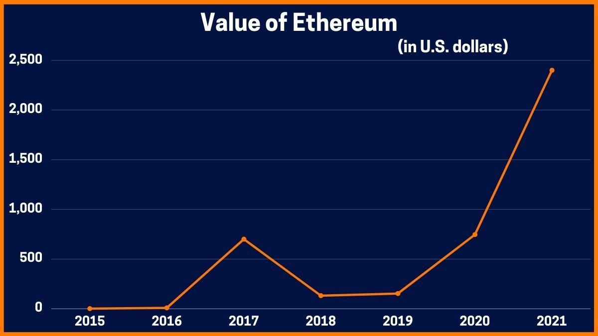 Value of Ethereum