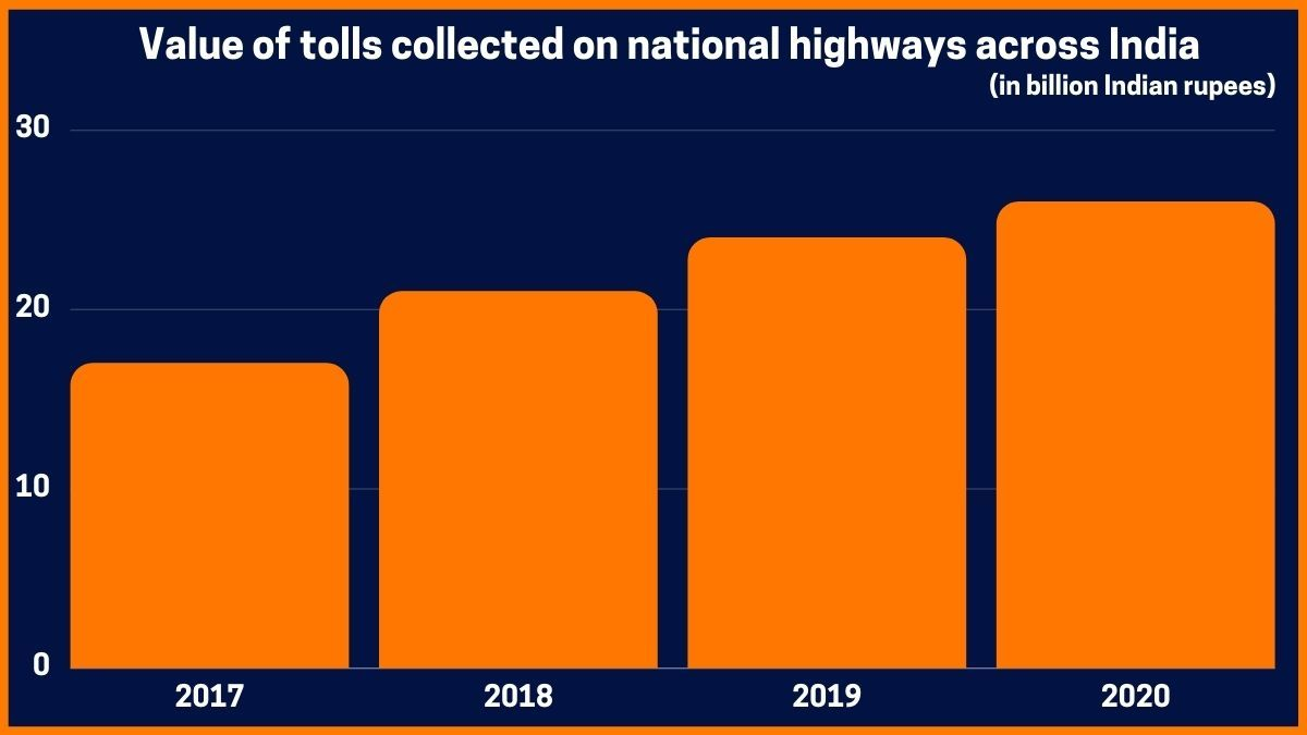 Value of tolls collected on national highways across India