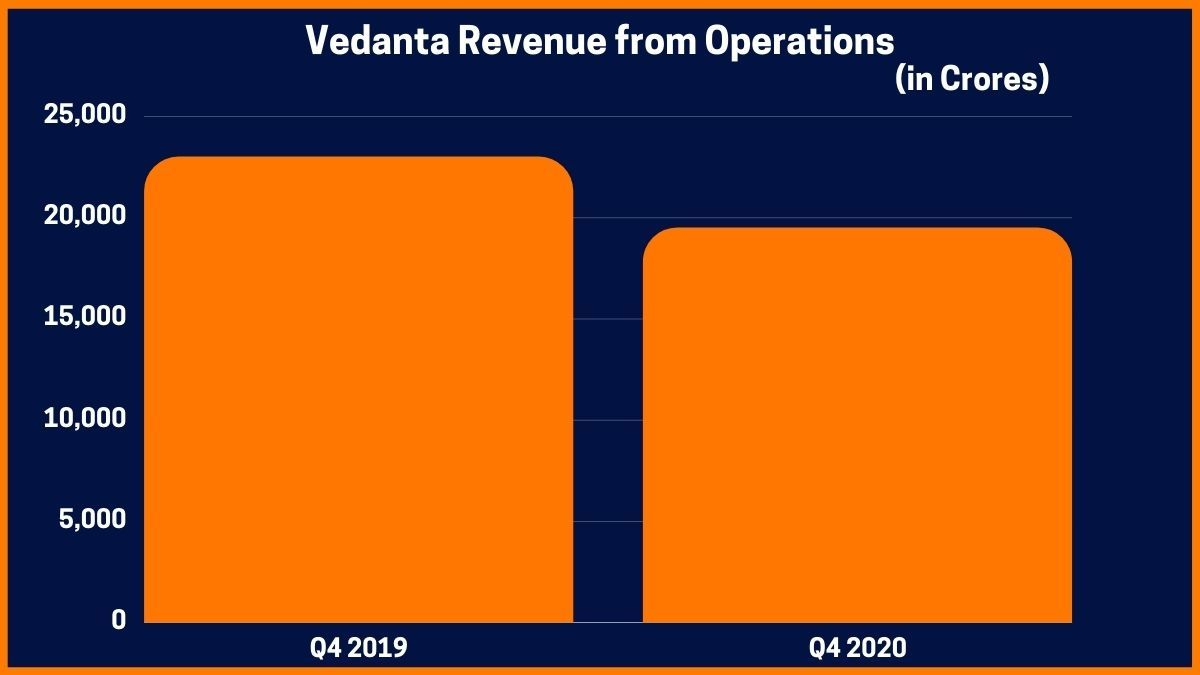 Vedanta Revenue from Operations