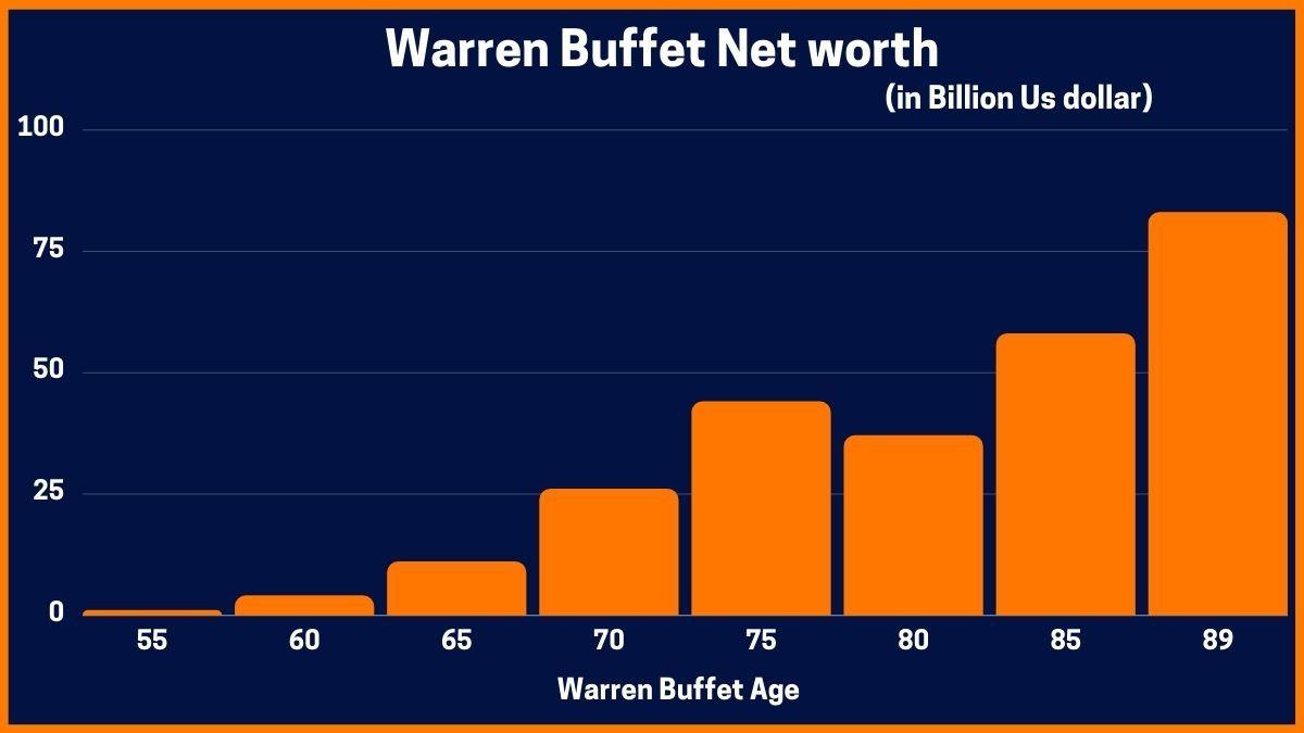 Warren Buffet Net Worth