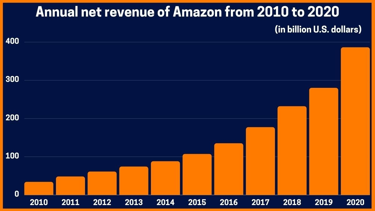 Annual net revenue of Amazon from 2010 to 2020