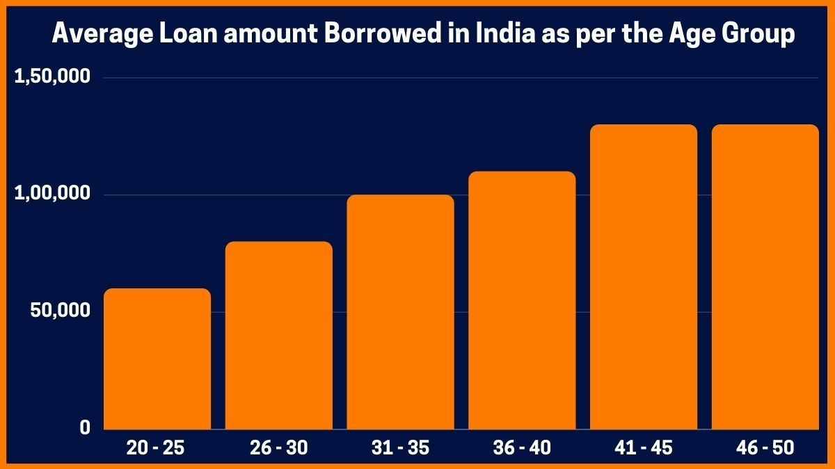Average Loan amount Borrowed in India as per the Age Group