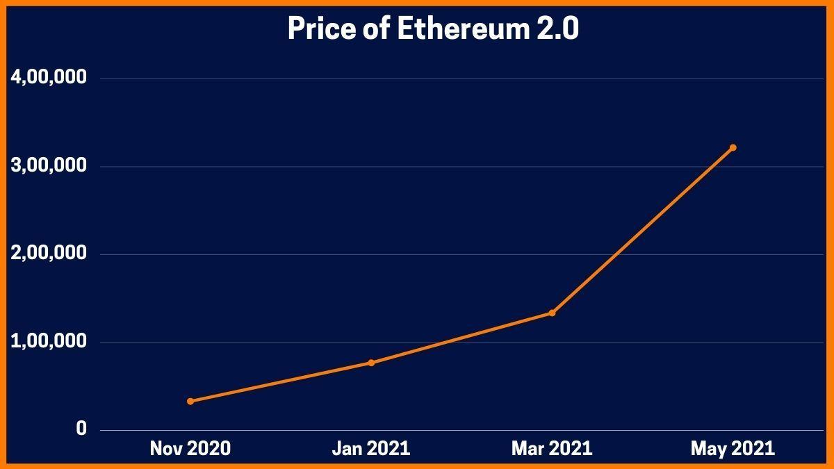 Price of Ethereum 2.0