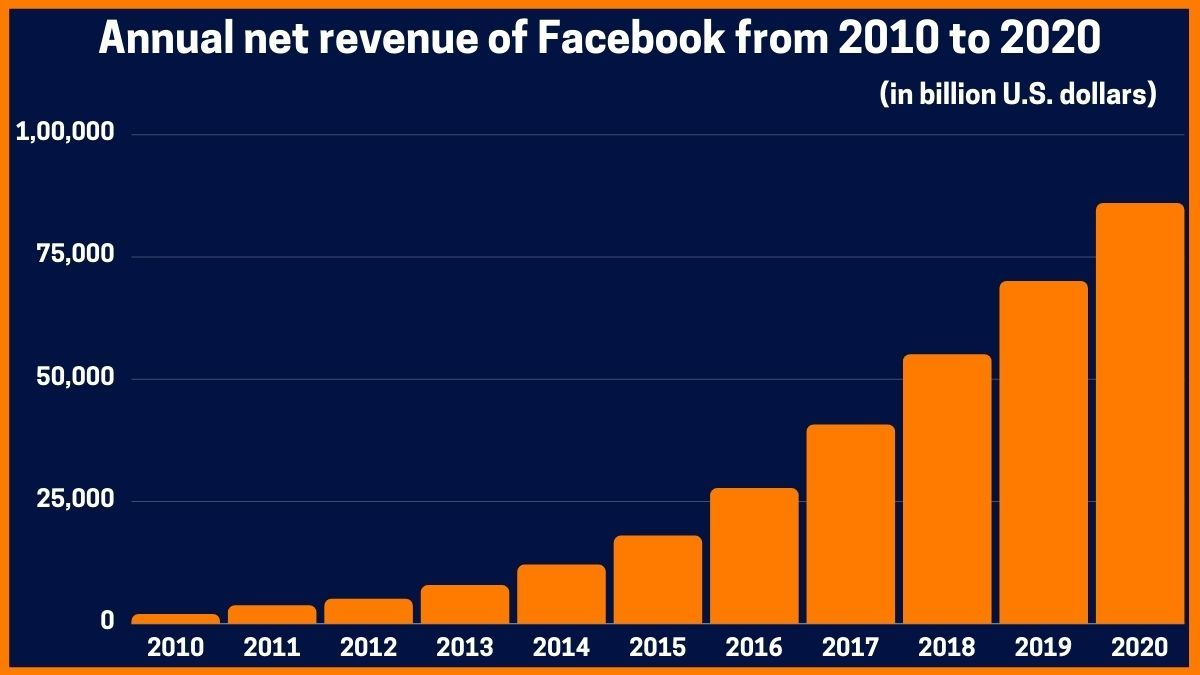 Annual net revenue of facebook from 2010 to 2020