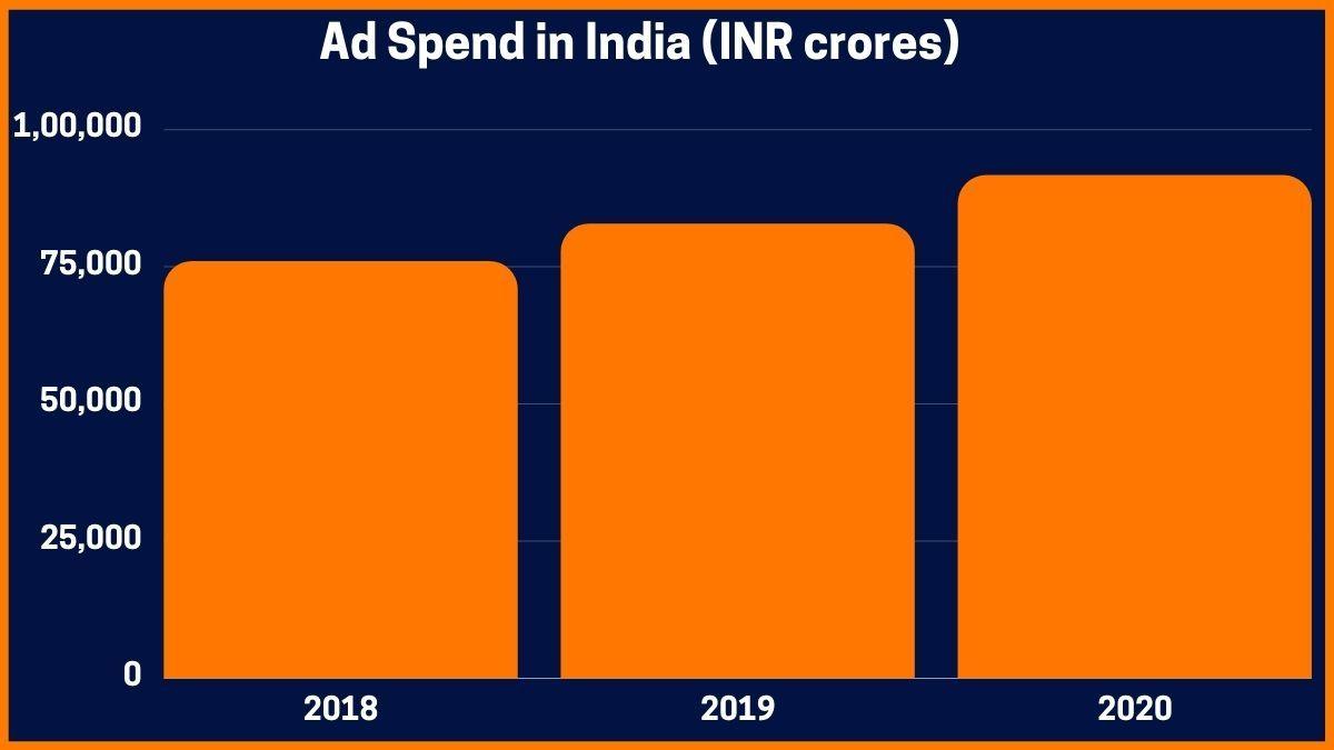 Ad Spend in India