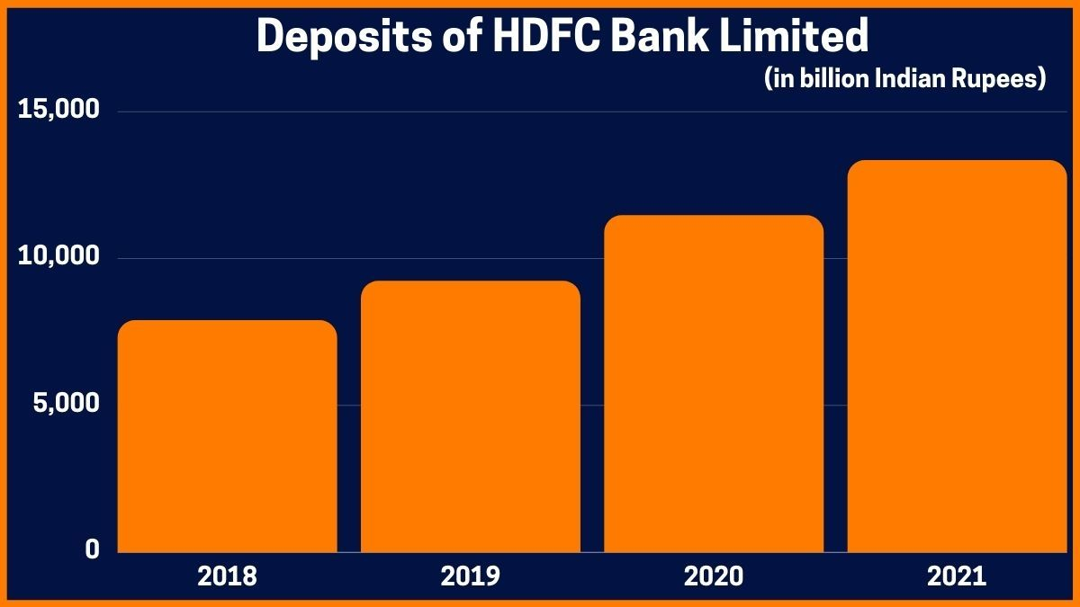 Deposits of HDFC Bank Limited