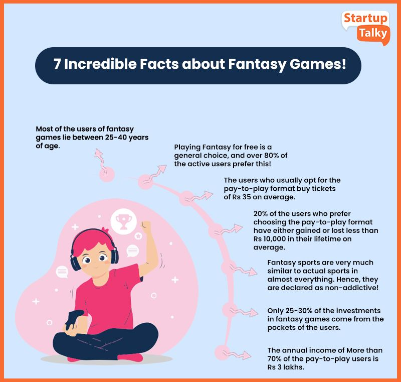 Fantasy Gaming in India