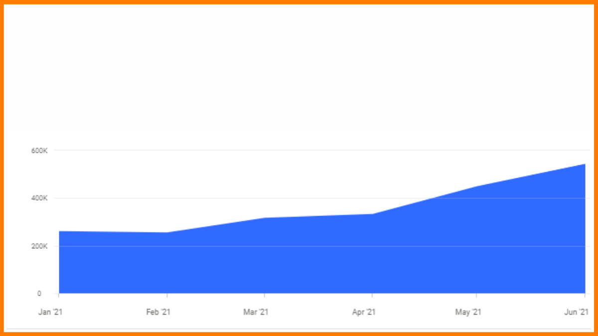 Growth of traffic on Similarweb