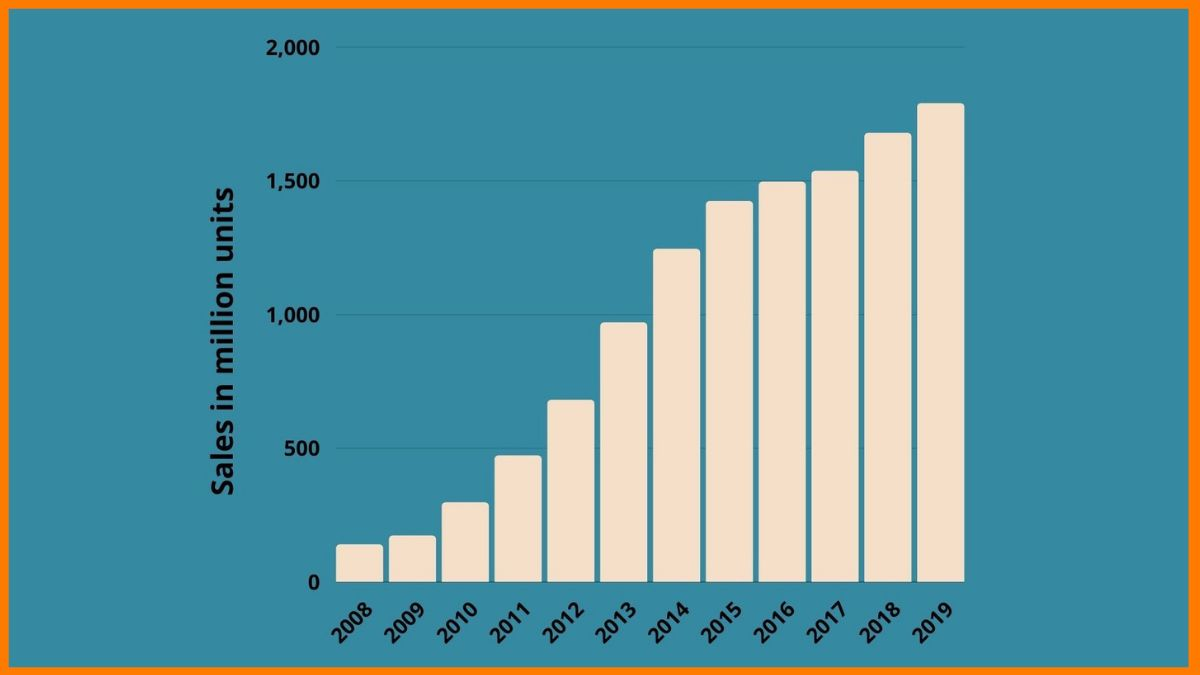 Growth of Wholesale Business