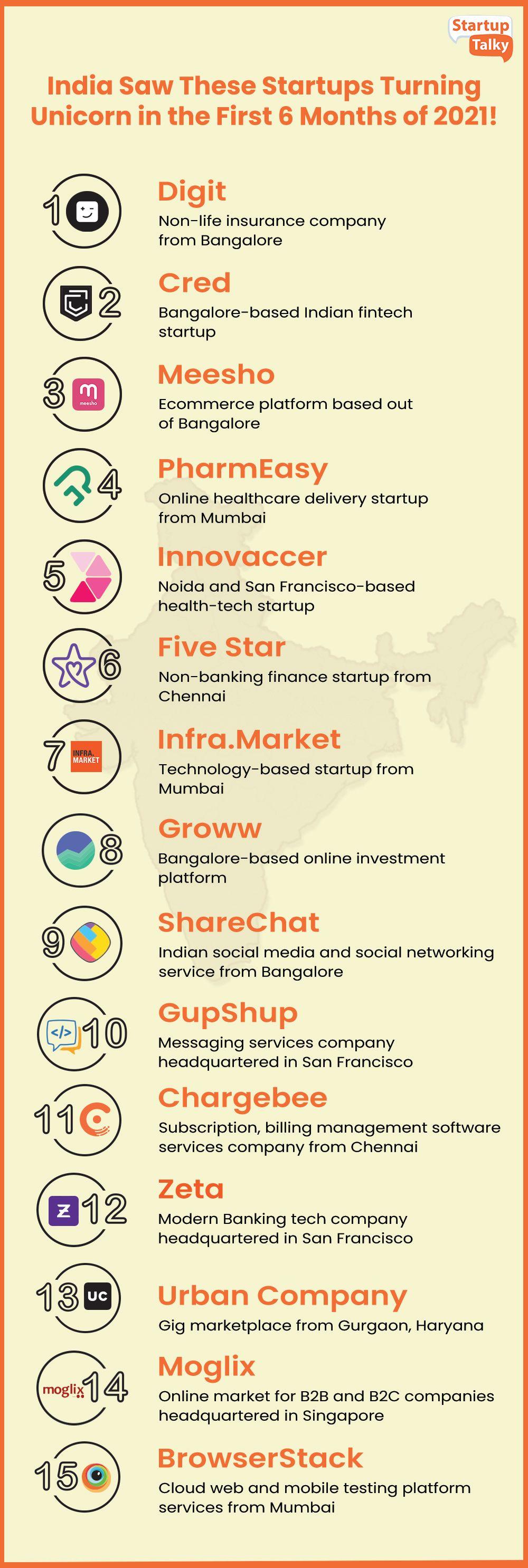 Startup Unicorn 2021