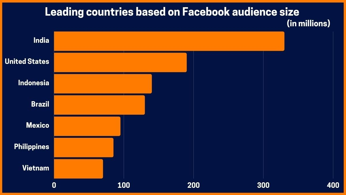 Leading countries based on Facebook audience size