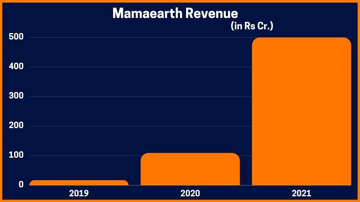 Revenue of Mamaearth