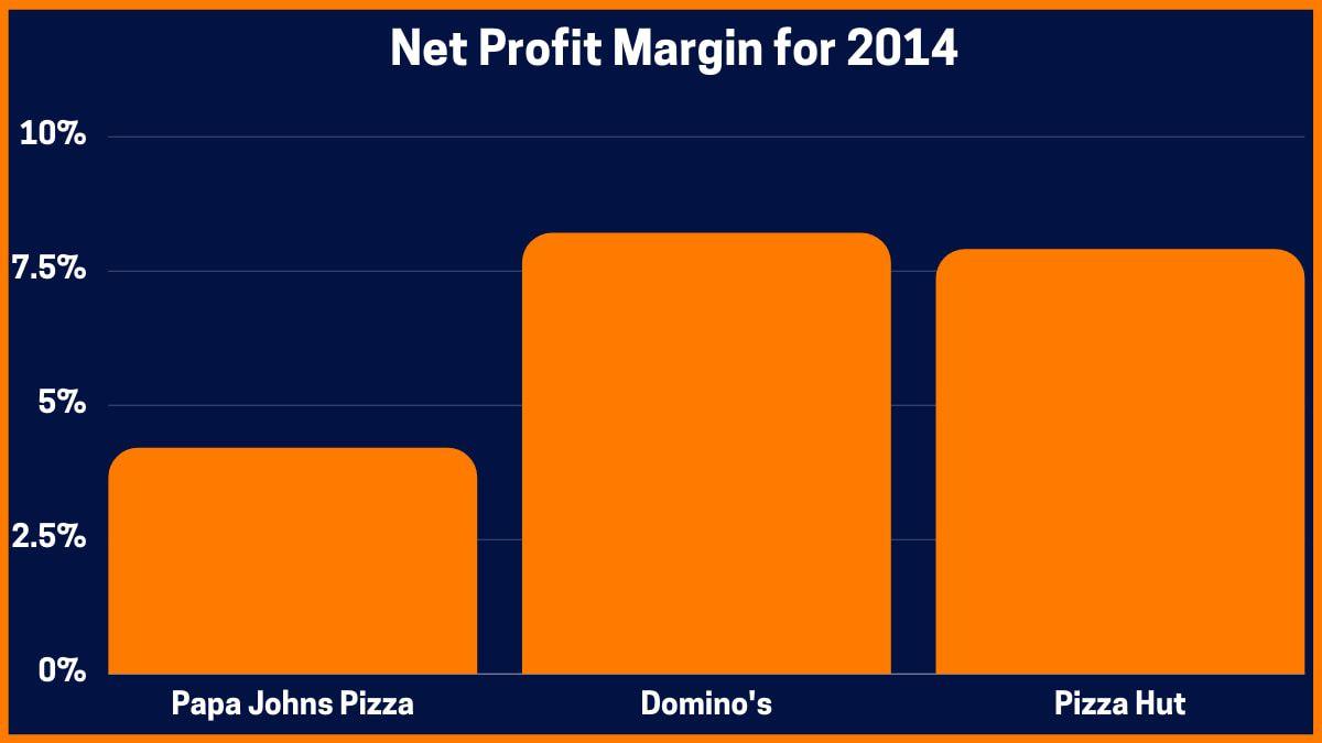 Net Profit Margin for 2014