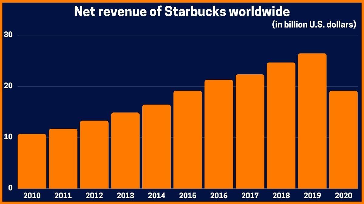 Net revenue of Starbucks worldwide