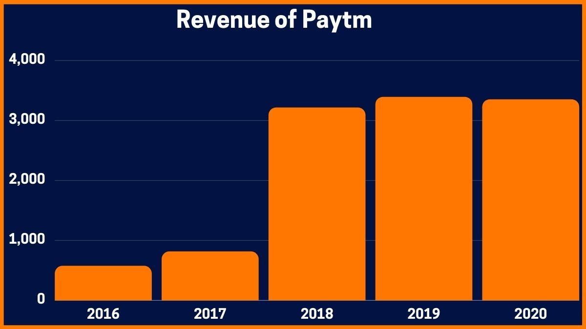 Revenue of Paytm