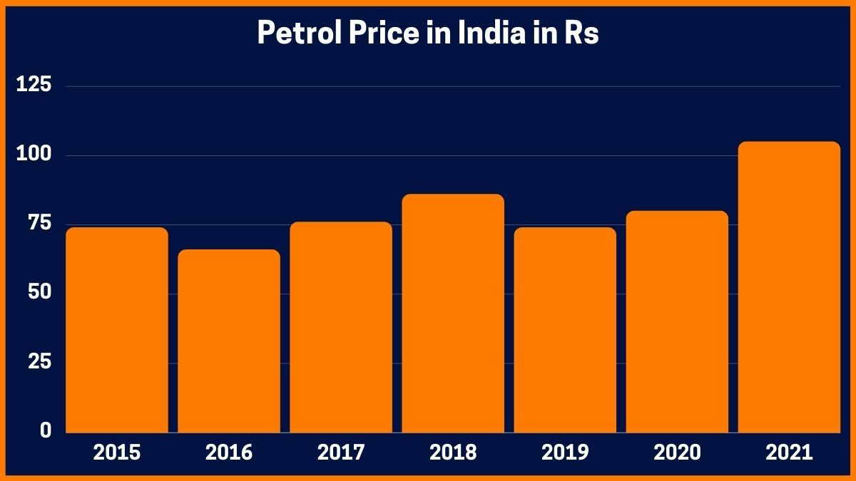 Petrol Price in India in Rs