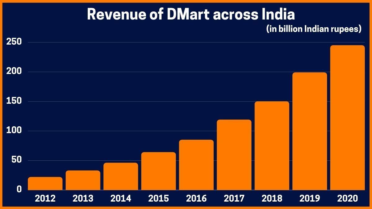 Revenue of DMart across India