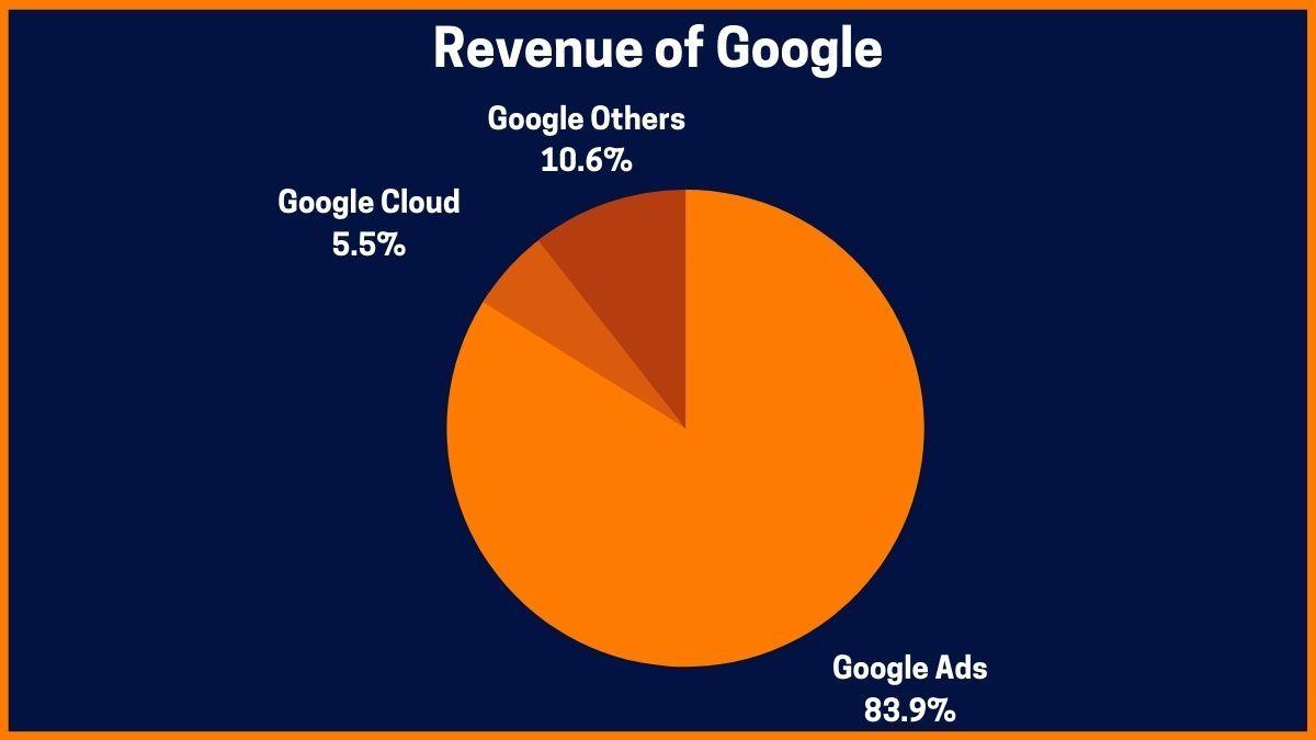 Revenue of Google